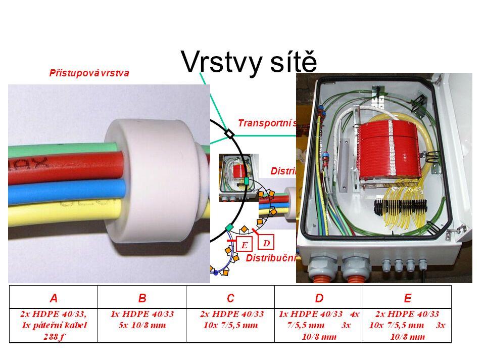Distribuční vrstva, Přístupová vrstva Páteřní vrstva Transportní síť Distribuční vrstva Přístupová vrstva A B C D E Distribuční vrstva + Přístupová vrstva Vrstvy sítě
