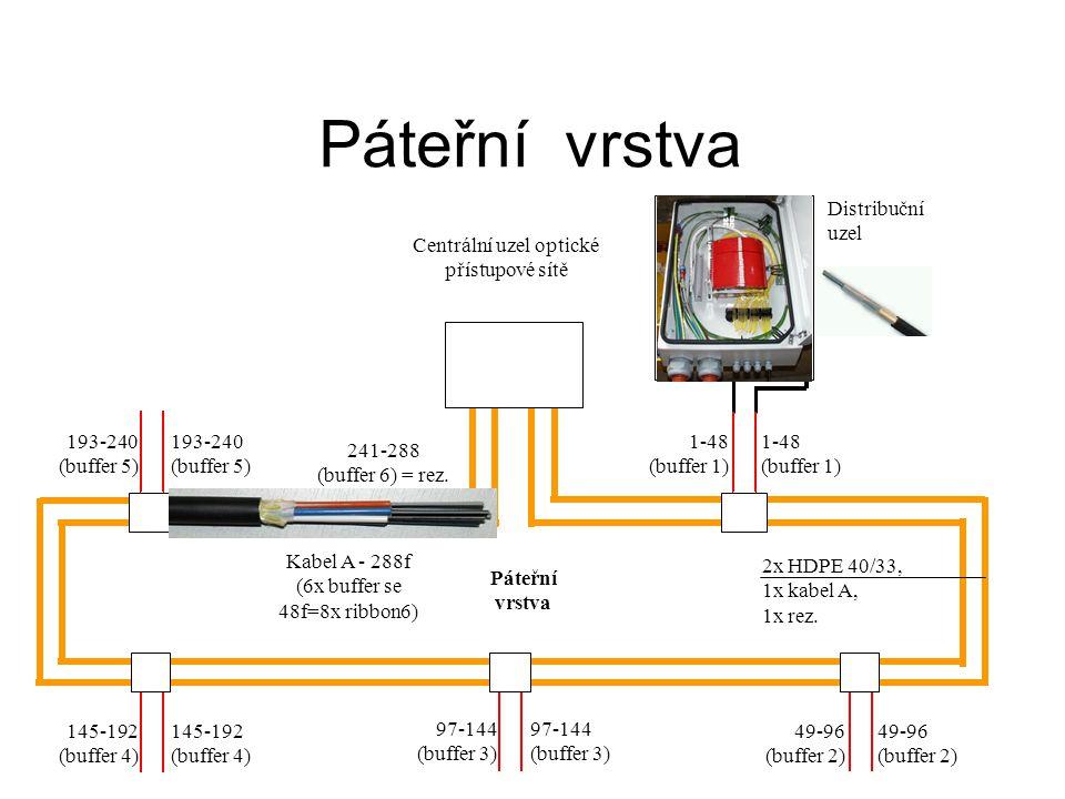 Páteřní vrstva Centrální uzel optické přístupové sítě Distribuční uzel Páteřní vrstva 2x HDPE 40/33, 1x kabel A, 1x rez.
