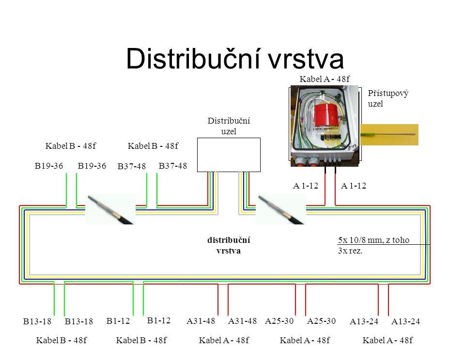 Distribuční vrstva Distribuční uzel Přístupový uzel distribuční vrstva 5x 10/8 mm, z toho 3x rez.