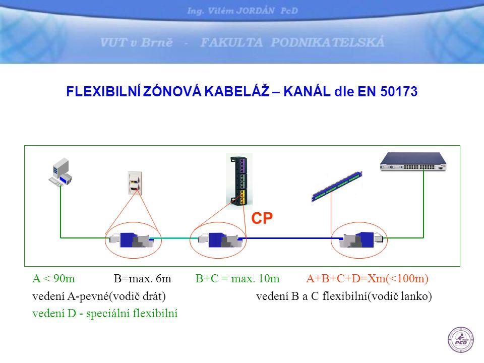 FLEXIBILNÍ ZÓNOVÁ KABELÁŽ – KANÁL dle EN 50173 A B C A < 90m B=max.
