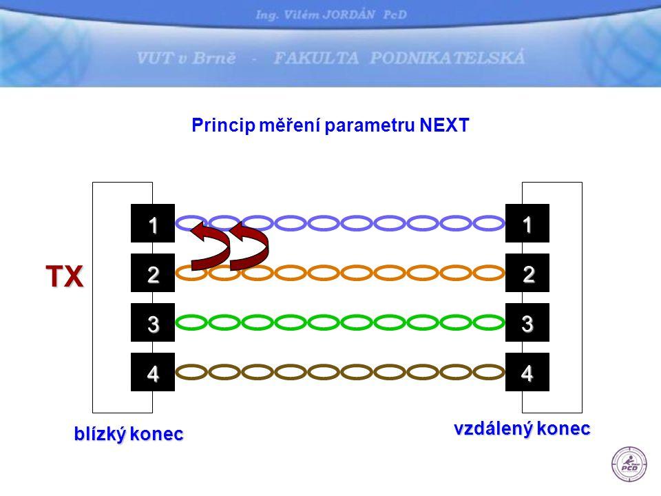 Princip měření parametru PS NEXT blízký konec vzdálený konec 1 2 3 4 1 2 3 4 TX TX TX