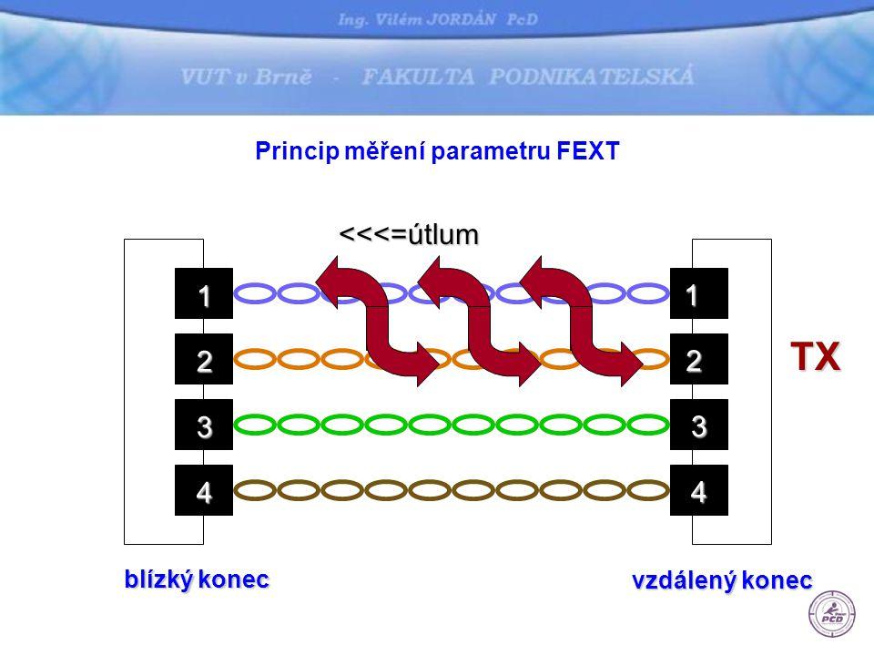 Princip měření parametru FEXT 1 2 3 4 1 2 3 4<<<=útlumTX blízký konec vzdálený konec