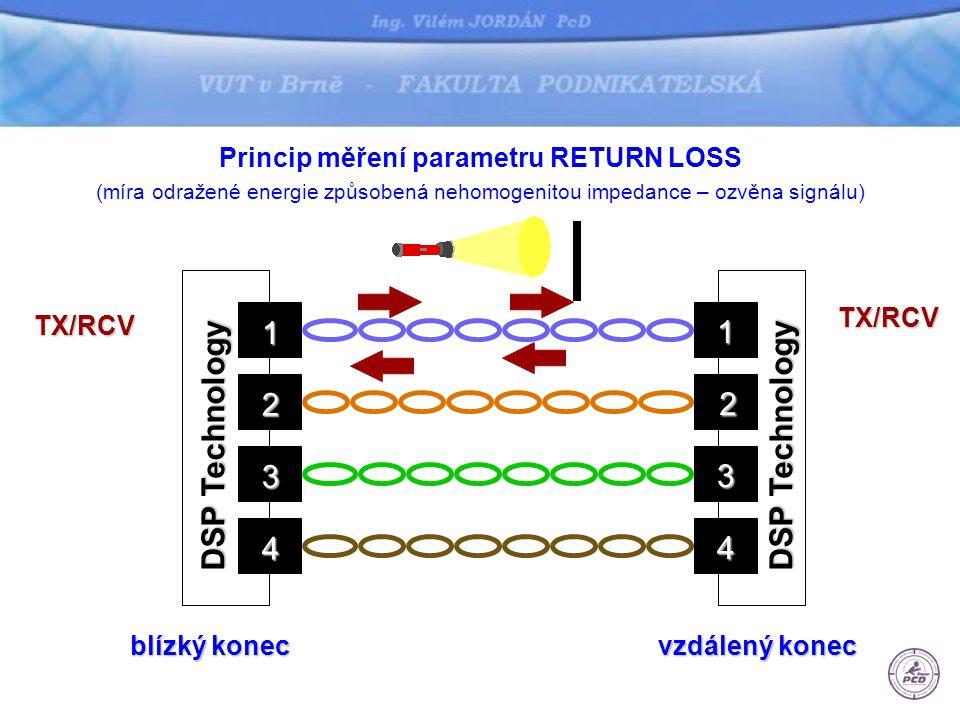 Princip měření parametru RETURN LOSS (míra odražené energie způsobená nehomogenitou impedance – ozvěna signálu) 1 2 3 4 1 2 3 4 TX/RCV blízký konec vzdálený konec TX/RCV DSP Technology