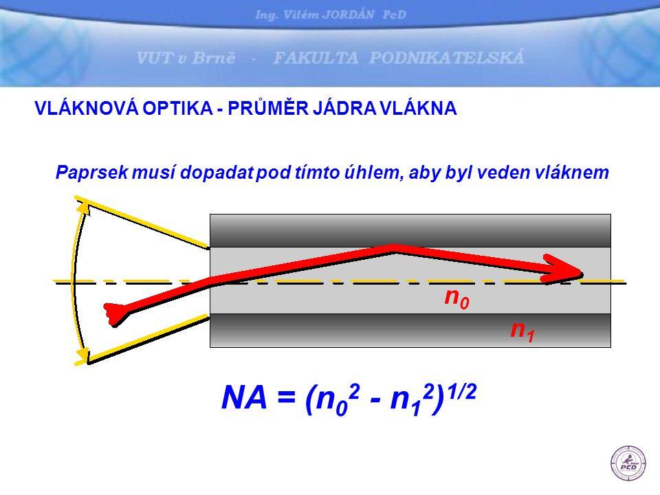 Paprsek musí dopadat pod tímto úhlem, aby byl veden vláknem n1n1 n0n0 NA = (n 0 2 - n 1 2 ) 1/2 VLÁKNOVÁ OPTIKA - PRŮMĚR JÁDRA VLÁKNA