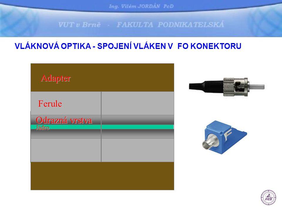 Odrazná vrstva Jádro Ferule Adapter VLÁKNOVÁ OPTIKA - SPOJENÍ VLÁKEN V FO KONEKTORU