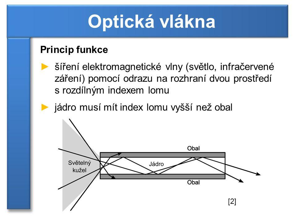 Typy vláken ►mnohavidové optické vlákno (MM, multimode) ►na kratší vzdálenosti (do 600 m) ►přenosové rychlosti 10 Mbit/s až 10 Gbit/s ►Se skokovým indexem lomu (SI, step index) ►do vlákna vstupují vidy (paprsky) pod mnoha úhly ►kratší vzdálenosti, vlnová disperze ►Gradientní vlákno (GI, gradient index) ►složeno z tisíce vrstev s rozdílným indexem lomu Optická vlákna