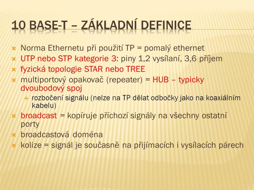  Norma Ethernetu při použití TP = pomalý ethernet  UTP nebo STP kategorie 3: piny 1,2 vysílaní, 3,6 příjem  fyzická topologie STAR nebo TREE  multiportový opakovač (repeater) = HUB – typicky dvoubodový spoj  rozbočení signálu (nelze na TP dělat odbočky jako na koaxiálním kabelu)  broadcast = kopíruje příchozí signály na všechny ostatní porty  broadcastová doména  kolize = signál je současně na přijímacích i vysílacích párech