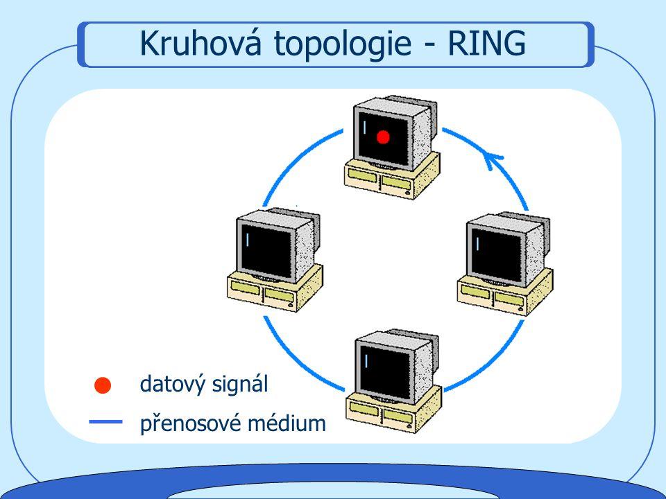 Jednotlivé počítače v síti jsou přenosovým médiem propojeny do kruhu  Signál postupně prochází přes všechny uzly sítě  Signál se v síti předává je