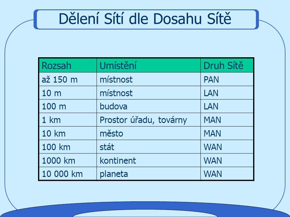 Typy sítí Základní Typy Sítí - Rozdělení  Ethernet  ARC net  Token Ring  ATM  FDDI  …