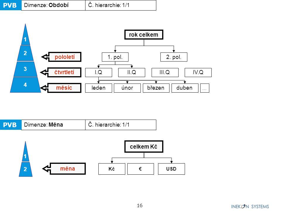 """17 Datový model """"Nákladovost a ziskovost výkonu Ukazatel NZV Objem NÁKUPU (ks.) CELKEM Subjekt Produkt Období Verze hodnot Rok Typ hodnot Kalkulační položka Tržby (Kč)Realizovaná cena (Kč/ ks.)Spotřeba přímého vstupu na produkt (ks/ ks.) Cena přímého vstupu (Kč/ ks.)vpn (Kč/ ks.)Rozvrhovaní FN (Kč)VPN (Kč)Alokované FN (Kč/ ks.)Zisk (Kč/ ks.) Sada"""