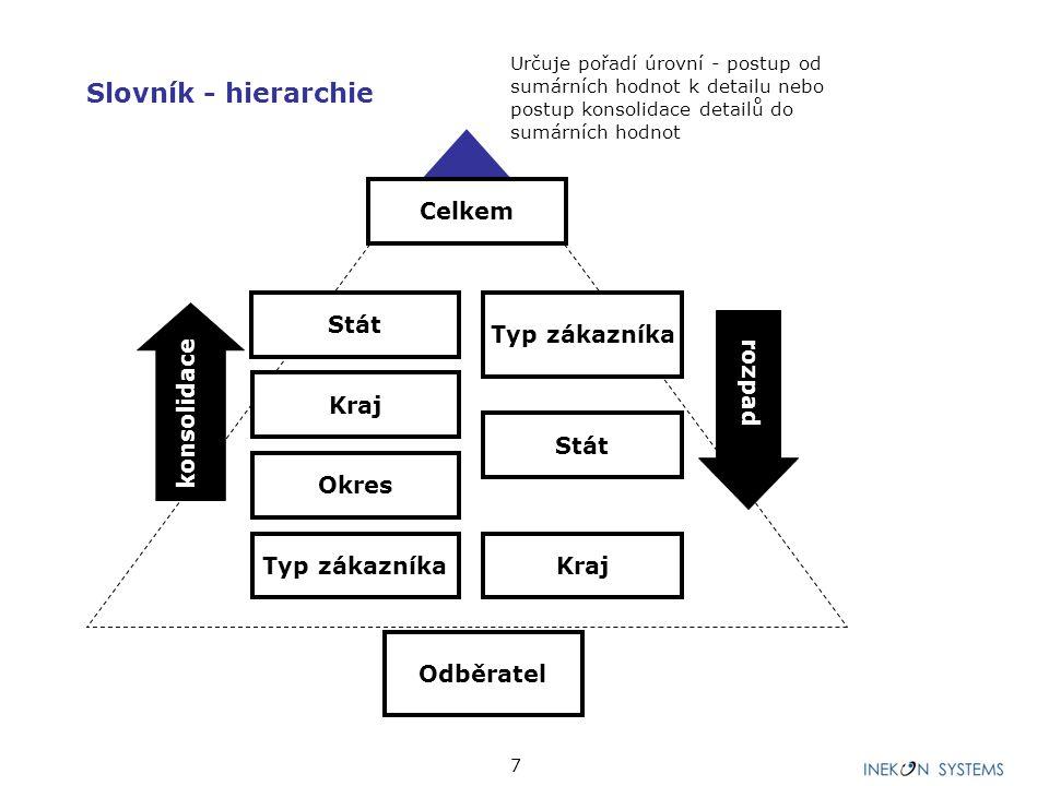 """8 Datový model """"Prodejní výkonnost businessu CELKEM Měna Zakázka Produkt Odpovědnost Období Verze hodnot Rok Typ hodnot LEGENDA Výplň standard."""