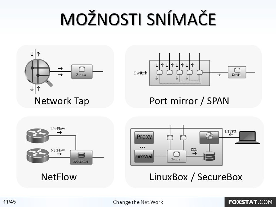 MOŽNOSTI SNÍMAČE 11/45 Port mirror / SPAN NetFlowLinuxBox / SecureBox Change the Net.Work 11/45 Network Tap Proxy FireWall