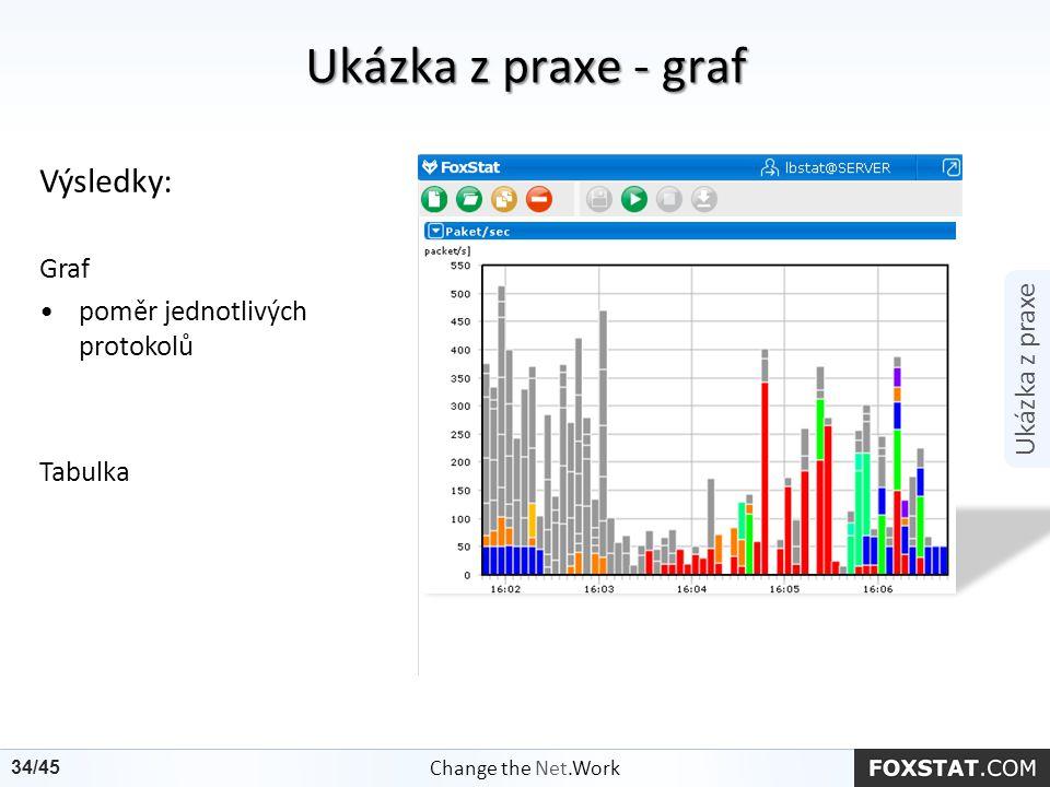 Ukázka z praxe - graf Výsledky: Graf poměr jednotlivých protokolů Tabulka Ukázka z praxe Change the Net.Work 34/45
