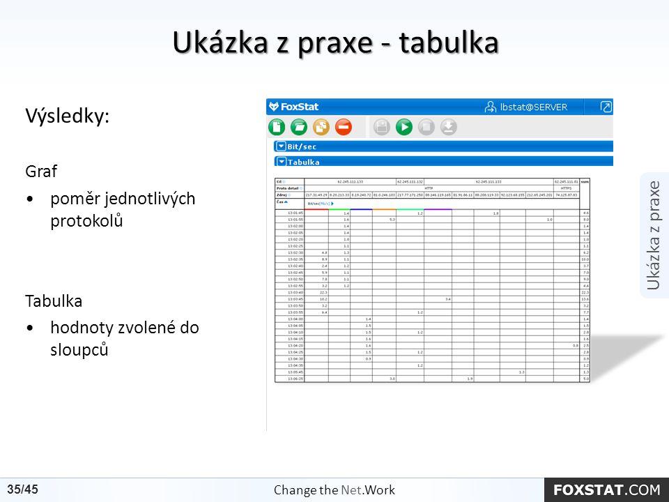 Ukázka z praxe - tabulka Výsledky: Graf poměr jednotlivých protokolů Tabulka hodnoty zvolené do sloupců Ukázka z praxe Change the Net.Work 35/45