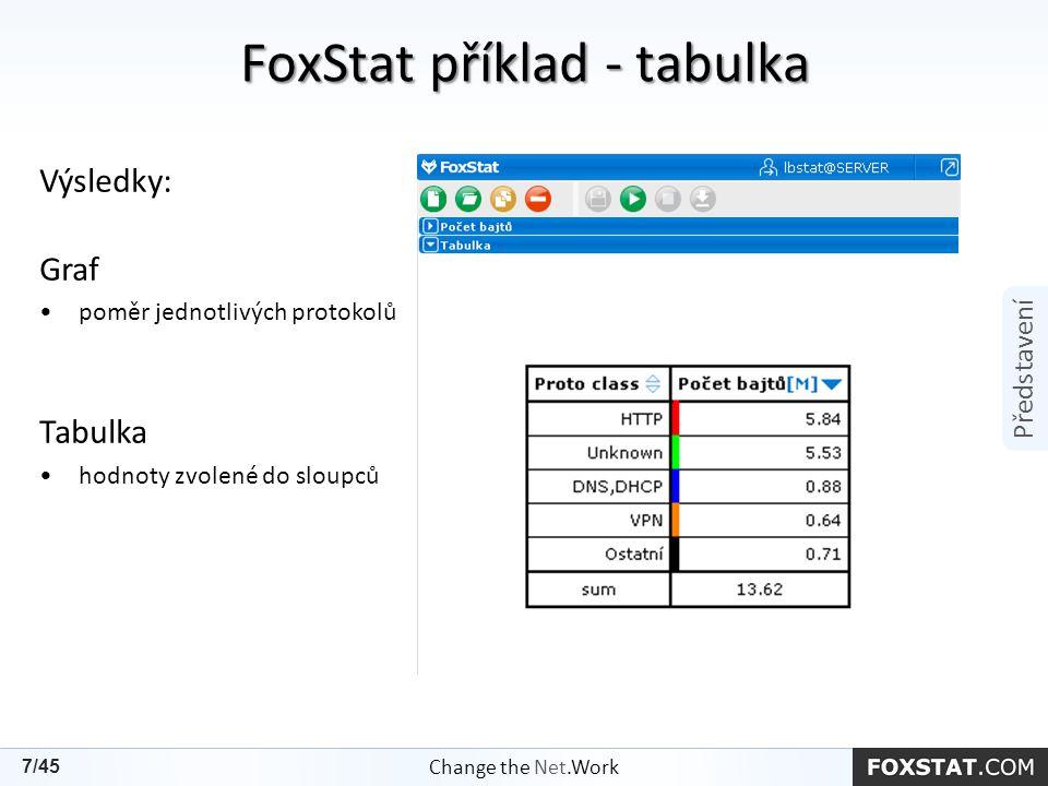 FoxStat příklad - tabulka Výsledky: Graf poměr jednotlivých protokolů Tabulka hodnoty zvolené do sloupců Change the Net.Work 7/45 Představení