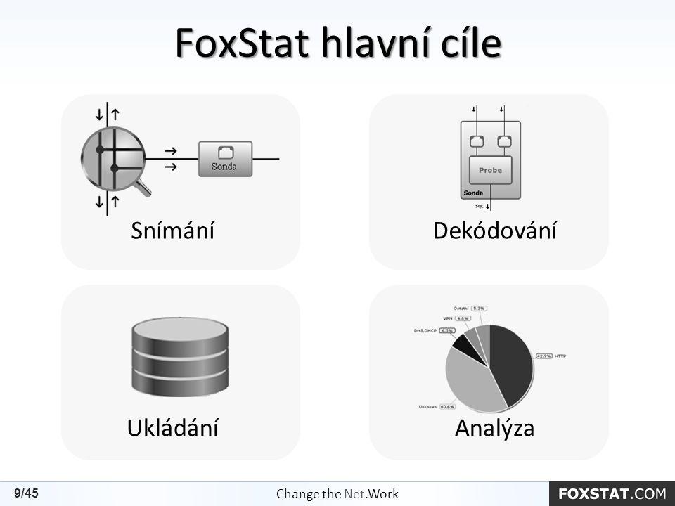Snímání Dekódování FoxStat hlavní cíle Change the Net.Work 9/45 Ukládání Analýza