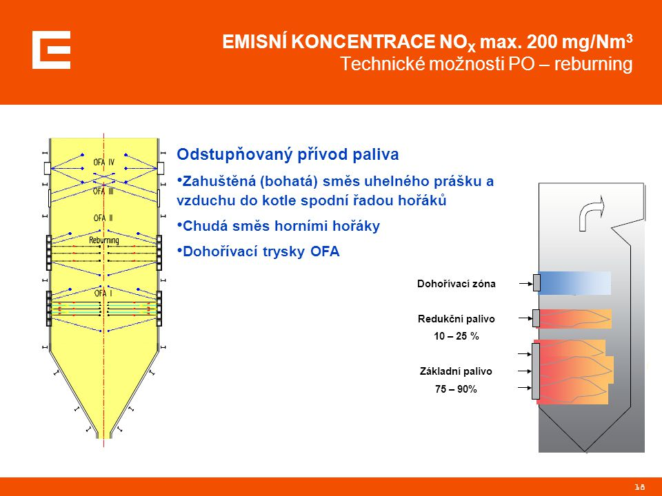 18 EMISNÍ KONCENTRACE NO X max. 200 mg/Nm 3 Technické možnosti PO – reburning Odstupňovaný přívod paliva Zahuštěná (bohatá) směs uhelného prášku a vzd