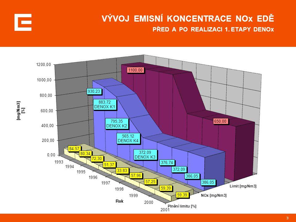 24 EMISNÍ KONCENTRACE NO X max. 200 mg/Nm 3 Technické možnosti SO – kombinace SNCR a SCR