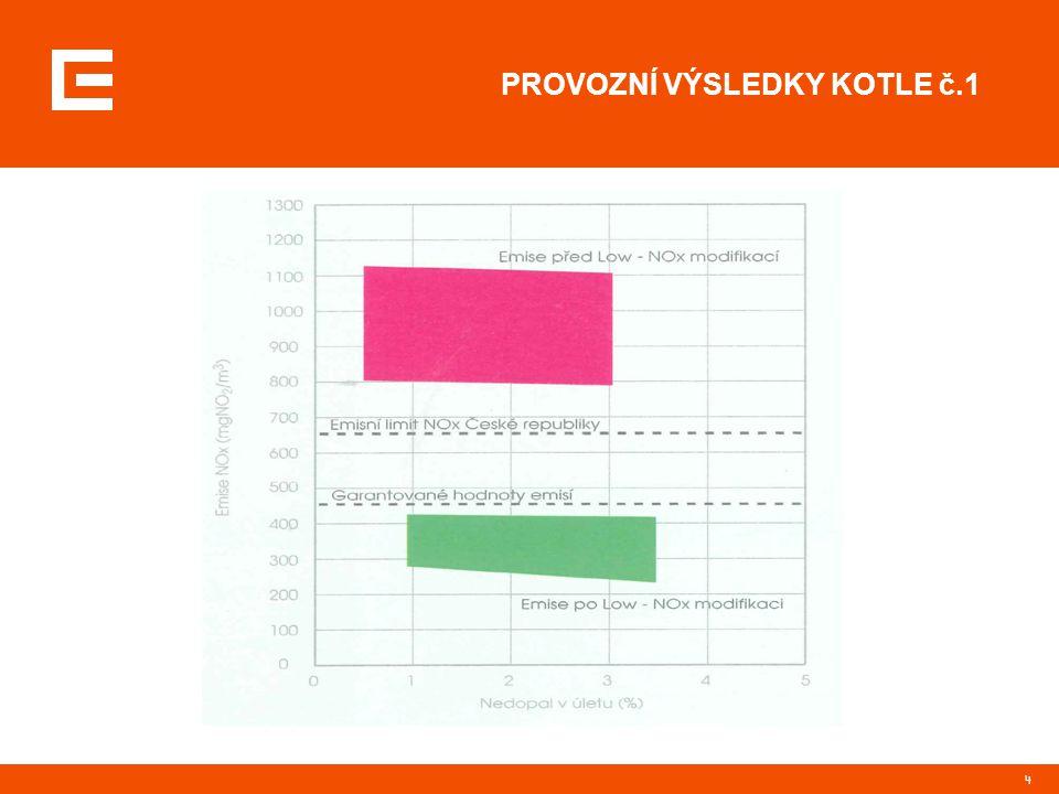 5 DLOUHODOBÉ EMISE NOx EDĚ Instalovaná technologie pro snížení emisí NO x odpovídá požadavkům platné legislativy, která dovoluje maximální koncentrace NO x do 650 mg/Nm 3.