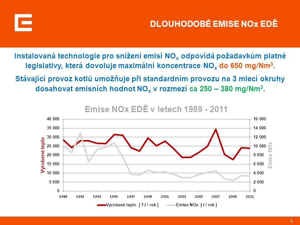 5 DLOUHODOBÉ EMISE NOx EDĚ Instalovaná technologie pro snížení emisí NO x odpovídá požadavkům platné legislativy, která dovoluje maximální koncentrace