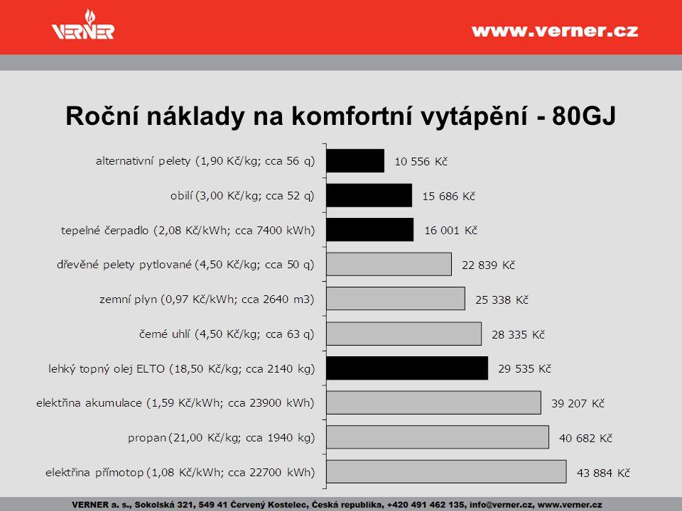 Roční náklady na komfortní vytápění - 80GJ