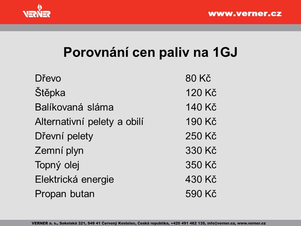 Porovnání cen paliv na 1GJ Dřevo 80 Kč Štěpka 120 Kč Balíkovaná sláma 140 Kč Alternativní pelety a obilí 190 Kč Dřevní pelety 250 Kč Zemní plyn 330 Kč