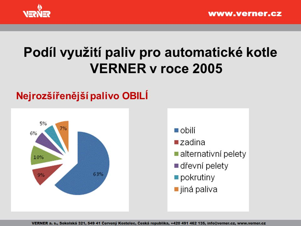 Podíl využití paliv pro automatické kotle VERNER v roce 2005 Nejrozšířenější palivo OBILÍ