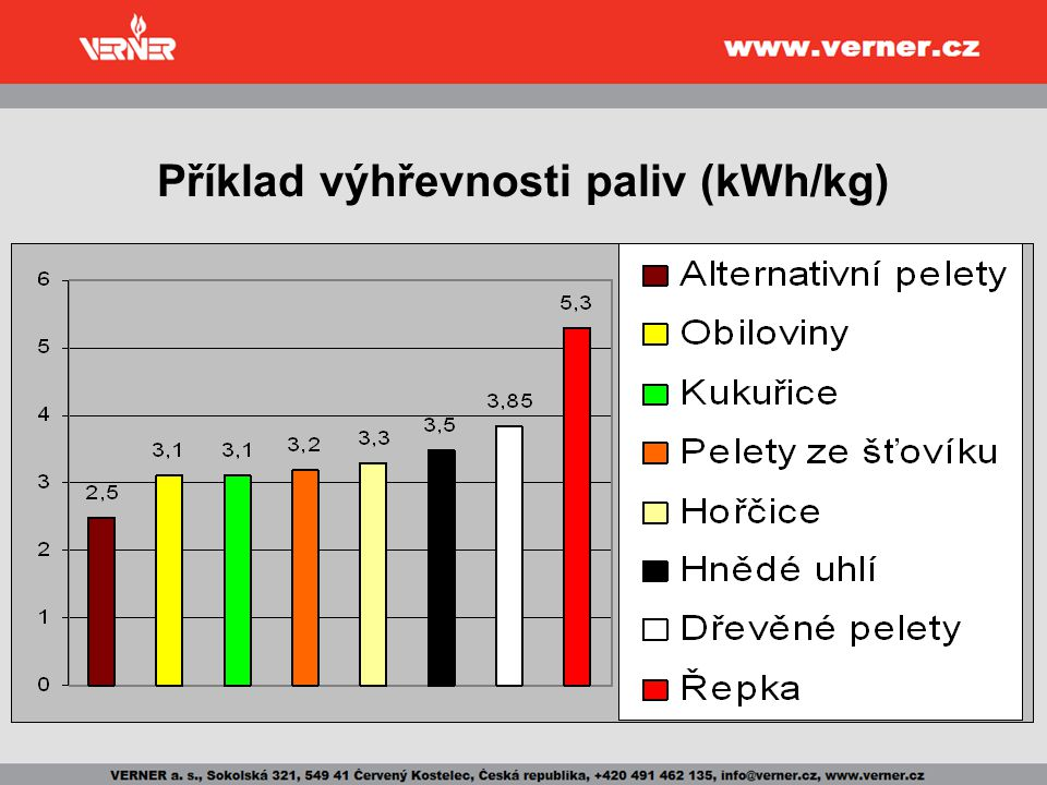 Příklad výhřevnosti paliv (kWh/kg)