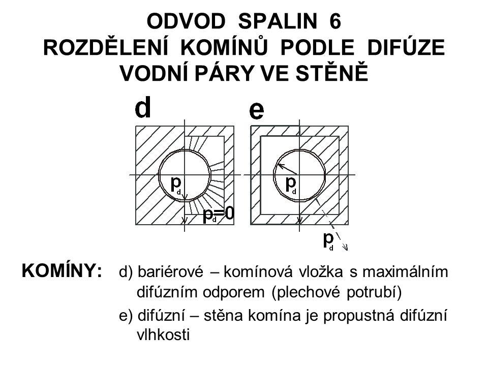 ODVOD SPALIN 6 ROZDĚLENÍ KOMÍNŮ PODLE DIFÚZE VODNÍ PÁRY VE STĚNĚ KOMÍNY: d) bariérové – komínová vložka s maximálním difúzním odporem (plechové potrubí) e) difúzní – stěna komína je propustná difúzní vlhkosti