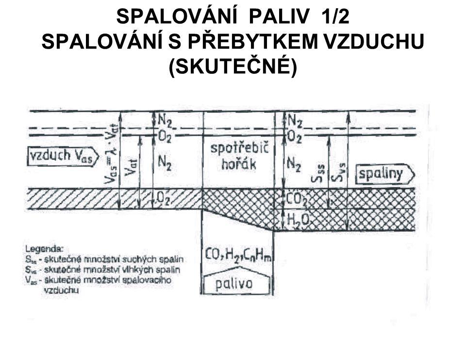 SPALOVÁNÍ PALIV 1/2 SPALOVÁNÍ S PŘEBYTKEM VZDUCHU (SKUTEČNÉ)
