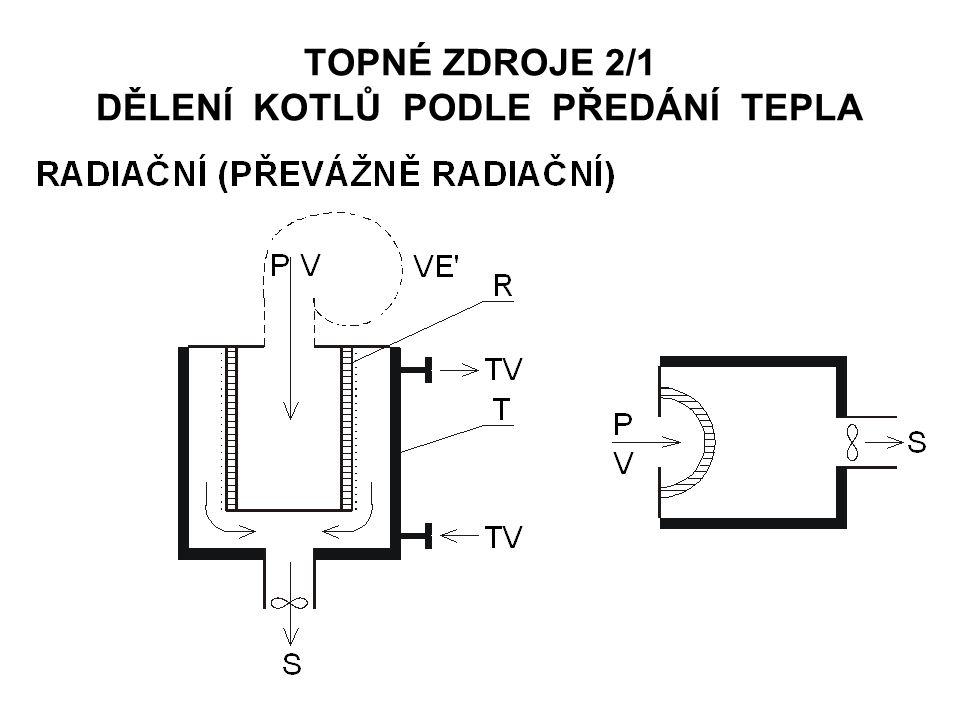 ODVOD SPALIN 5/2 ROZDĚLENÍ KOMÍNŮ PODLE KONSTRUKCE STĚNY VĚTRANÁ VZDUCHOVÁ MEZERA: -přetlakových komínů při netěsnosti komínového průduchu -odvod vlhkosti od difúzních komínů