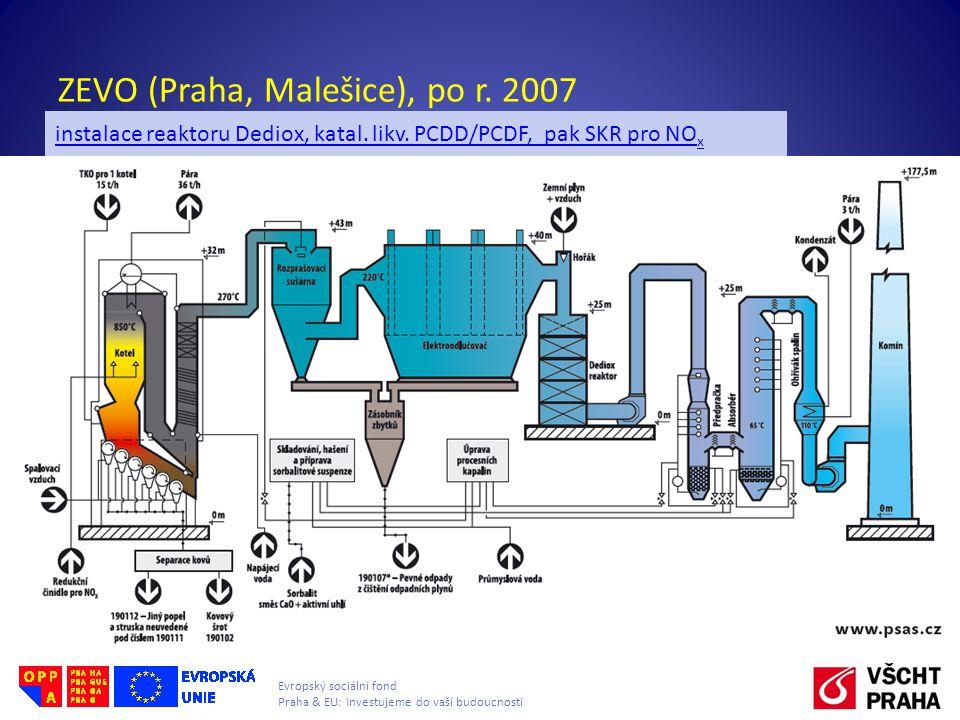 Evropský sociální fond Praha & EU: Investujeme do vaší budoucnosti ZEVO (Praha, Malešice), po r. 2007 Zařízení pro čištění spalin Odstraňování PCDD/PC