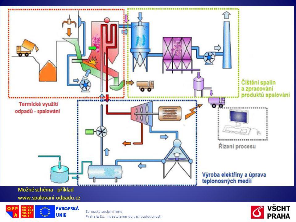 Evropský sociální fond Praha & EU: Investujeme do vaší budoucnosti Možné schéma - příklad www.spalovani-odpadu.cz