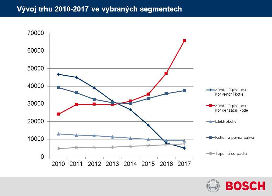Vývoj trhu 2010-2017 ve vybraných segmentech