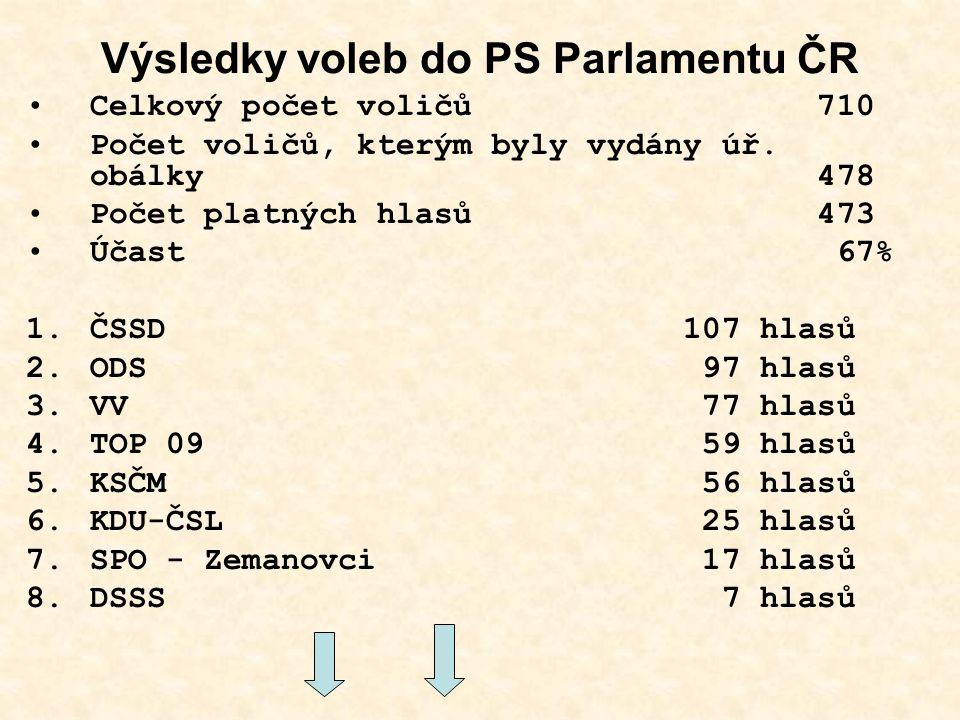 Výsledky voleb do PS Parlamentu ČR Celkový počet voličů 710 Počet voličů, kterým byly vydány úř. obálky 478 Počet platných hlasů 473 Účast 67% 1.ČSSD