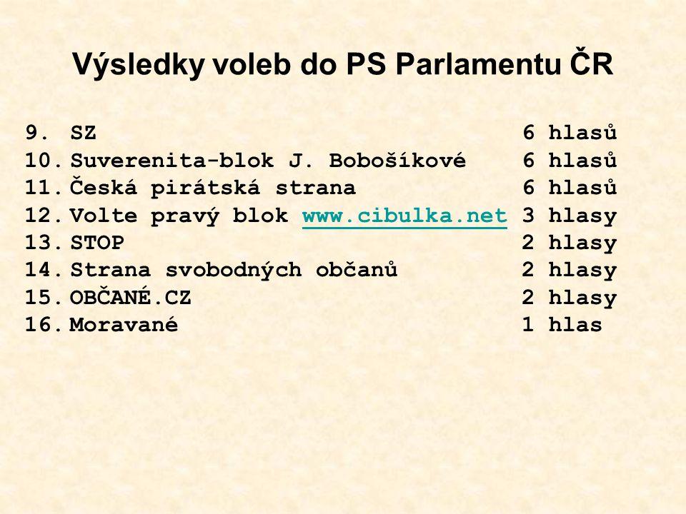 Výsledky voleb do PS Parlamentu ČR 9.SZ 6 hlasů 10.Suverenita-blok J.