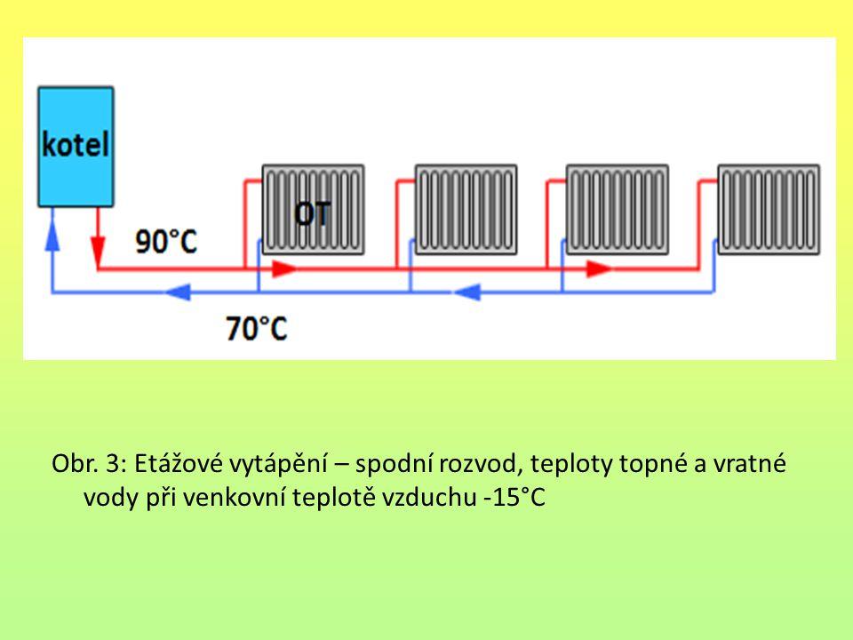 Obr. 3: Etážové vytápění – spodní rozvod, teploty topné a vratné vody při venkovní teplotě vzduchu -15°C