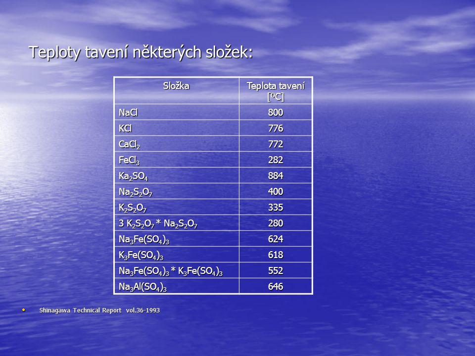 Teploty tavení některých složek: Shinagawa Technical Report vol.36-1993 Shinagawa Technical Report vol.36-1993 Složka Teplota tavení [ºC] NaCl800 KCl7