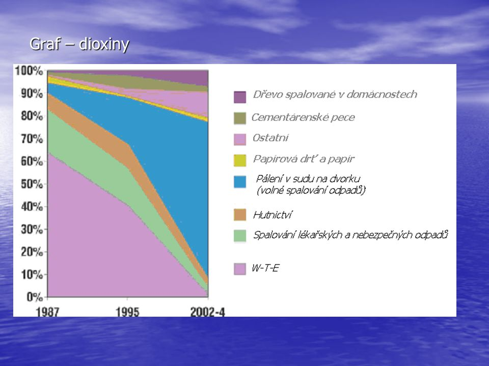 Graf – dioxiny