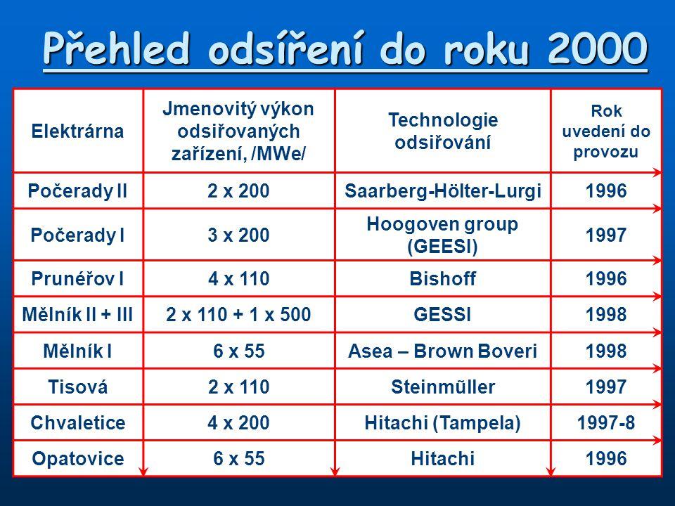Elektrárna Jmenovitý výkon odsiřovaných zařízení, /MWe/ Technologie odsiřování Rok uvedení do provozu Počerady II2 x 200Saarberg-Hölter-Lurgi1996 Poče