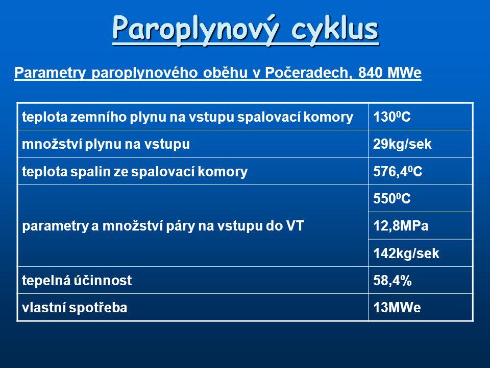 Parametry paroplynového oběhu v Počeradech, 840 MWe teplota zemního plynu na vstupu spalovací komory130 0 C množství plynu na vstupu29kg/sek teplota s
