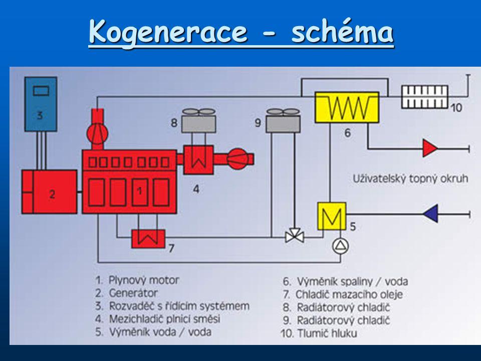 Kogenerace - schéma