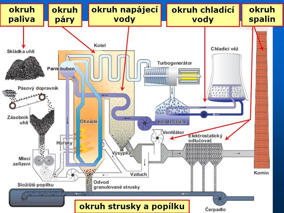 Hlavní okruhy a části 1.Okruh paliva *těžba uhlí – lignit z povrchových dolů *úprava uhlí- propírka, separace, drcení *přeprava paliva do elektrárny – železnice, dopravník *skládkování paliva – předepsaná minimální zásoba *přeprava paliva ke kotli a jeho úprava - separace, drcení, mlýny, sušení *spolu se vzduchem je uhelný prášek vháněn do hořáků (prášková ohniště) 2.Kotel *práškový - parní kotel pro hnědé uhlí, vhodný pro velké výkony *fluidní kotel- vyšší účinnost spalování, nižší obsah škodlivin v kouřových plynech