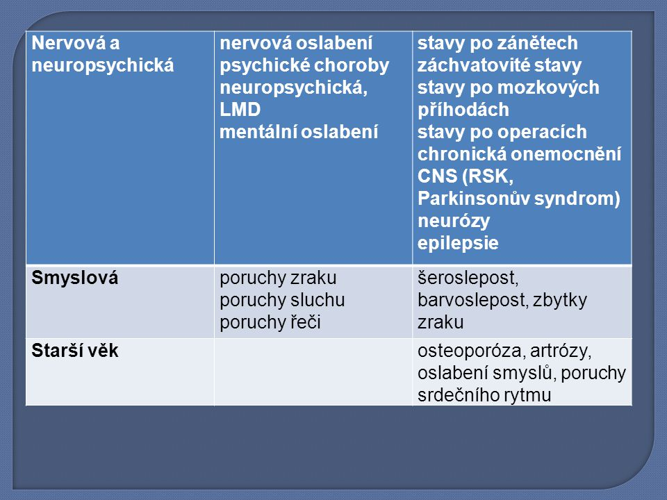 Nervová a neuropsychická nervová oslabení psychické choroby neuropsychická, LMD mentální oslabení stavy po zánětech záchvatovité stavy stavy po mozkových příhodách stavy po operacích chronická onemocnění CNS (RSK, Parkinsonův syndrom) neurózy epilepsie Smyslováporuchy zraku poruchy sluchu poruchy řeči šeroslepost, barvoslepost, zbytky zraku Starší věkosteoporóza, artrózy, oslabení smyslů, poruchy srdečního rytmu