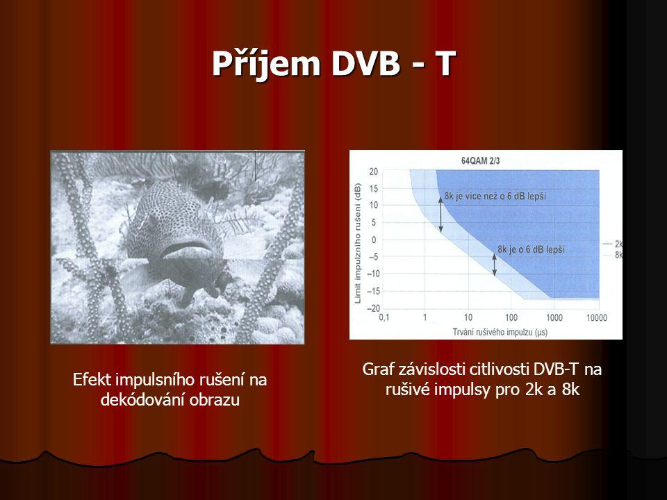 Příjem DVB - T Efekt impulsního rušení na dekódování obrazu Graf závislosti citlivosti DVB-T na rušivé impulsy pro 2k a 8k