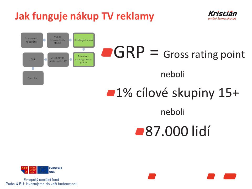 Evropský sociální fond Praha & EU: Investujeme do vaší budoucnosti Jak funguje nákup TV reklamy GRP = Gross rating point Stanovení rozpočtu Výběr konkrétních stanic Strategický plán Schválení strategického plánu Vyjednávání podmínek s TV CPPSpot list 1% cílové skupiny 15+ 87.000 lidí neboli