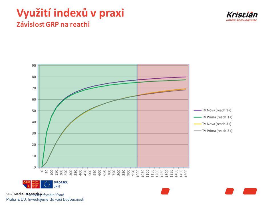 Evropský sociální fond Praha & EU: Investujeme do vaší budoucnosti Využití indexů v praxi Závislost GRP na reachi Zdroj: Media Research-ATO