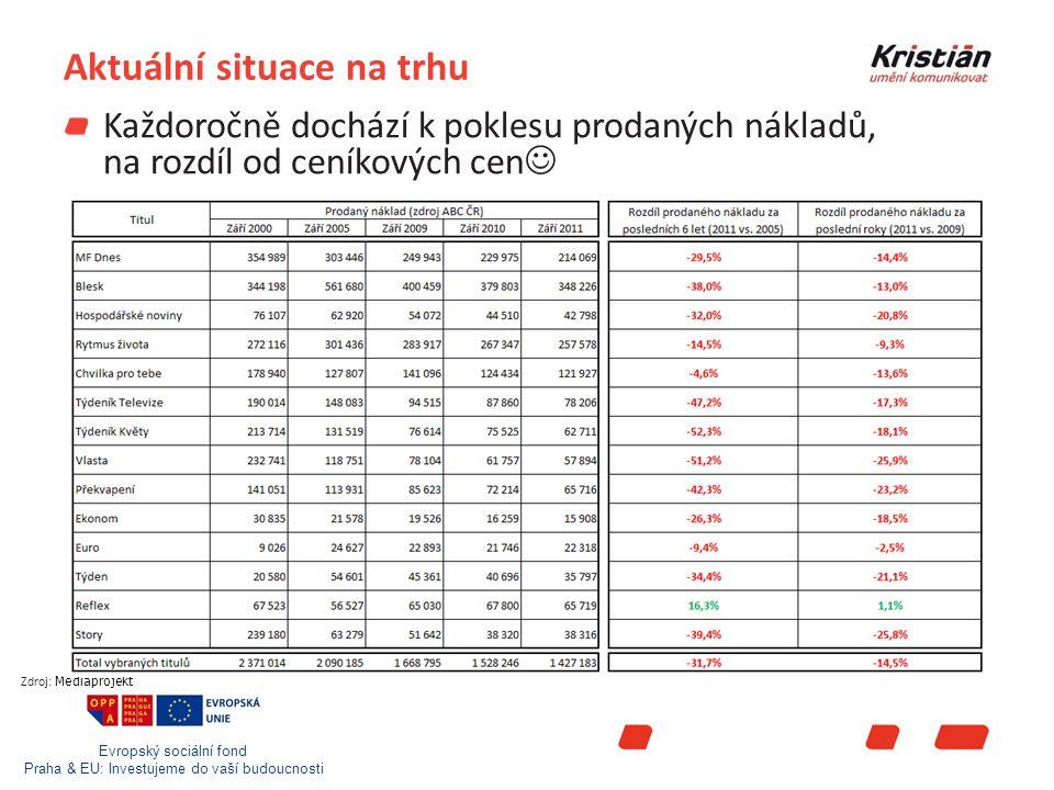 Evropský sociální fond Praha & EU: Investujeme do vaší budoucnosti Aktuální situace na trhu Každoročně dochází k poklesu prodaných nákladů, na rozdíl od ceníkových cen Zdroj: Mediaprojekt