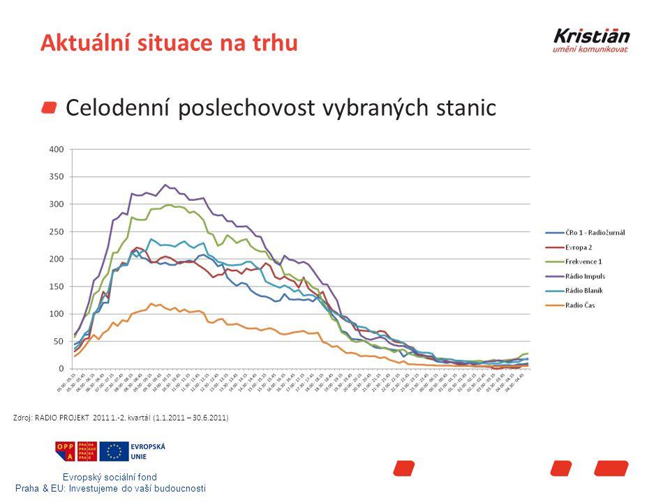 Evropský sociální fond Praha & EU: Investujeme do vaší budoucnosti Aktuální situace na trhu Celodenní poslechovost vybraných stanic Zdroj: RADIO PROJEKT 2011 1.-2.