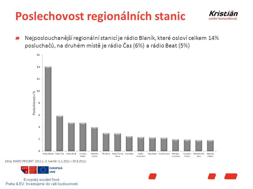 Evropský sociální fond Praha & EU: Investujeme do vaší budoucnosti Poslechovost regionálních stanic Nejposlouchanější regionální stanicí je rádio Blaník, které osloví celkem 14% posluchačů, na druhém místě je rádio Čas (6%) a rádio Beat (5%) Zdroj: RADIO PROJEKT 2011 1.-2.